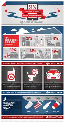 Etude casse smartphones
