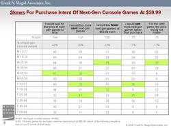 Etude consommation jeux vidéo - 2