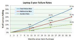 Etude ordinateurs portables 1