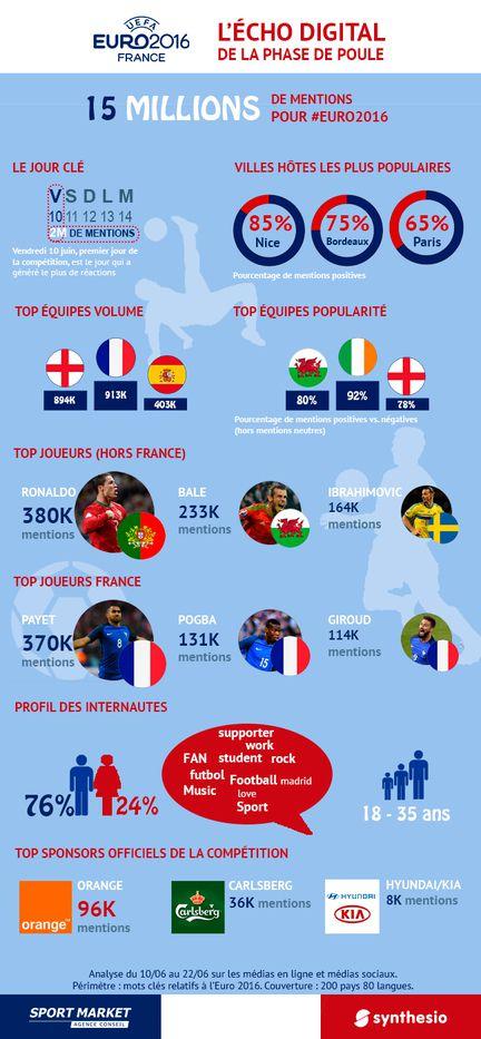 Euro 2016 info
