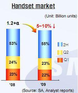 evolution marché Samsung