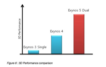 Exynos5250_Exynos_5_Dual_Cortex-A15_Samsung-GNT_c