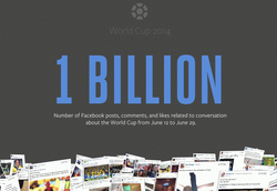 facebook-1-milliard-coupe-monde