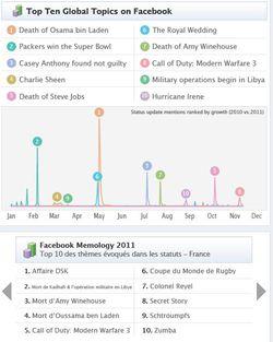 Facebook-memology-2011
