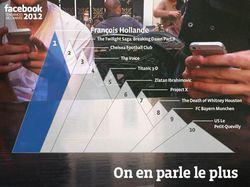 Facebook-sujets-2012-france