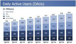Facebook-T3-2014-utilisateurs-actifs-par-jour