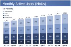Facebook-T3-2014-utilisateurs-actifs-par-mois