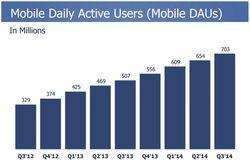 Facebook-T3-2014-utilisateurs-mobiles-actifs-par-jour