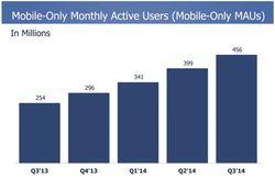Facebook-T3-2014-utilisateurs-uniquement-mobiles-actifs-par-mois