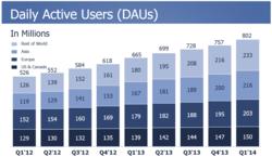 Facebook-utilisateurs-actifs-jour