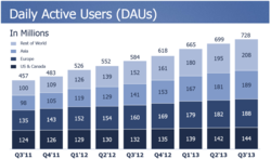 Facebook-utilisateurs-actifs-par-jour-evolution