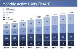 Facebook-utilisateurs-actifs-par-mois-evolution