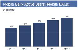 Facebook-utilisateurs-mobiles-actifs-par-jour-evolution