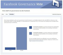 Facebook-vote-gouvernance