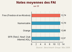 FAI_Barometre_Benchmark_Group