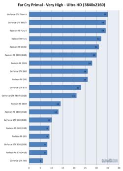 Far Cry Primal 4K