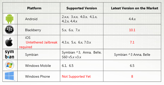 FinSpy-Mobile