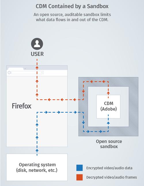 Firefox-Adobe-CDM
