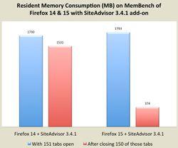 Firefox-fuites-memoire-extension