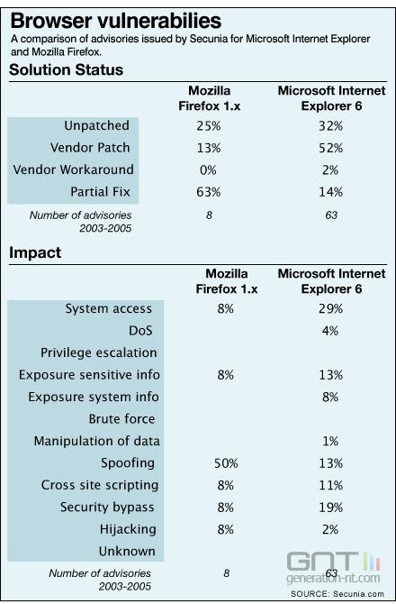Firefox internet explorer failles securite