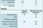 FireFox Internet Explorer failles sécurité