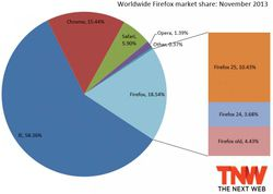 firefox_market_share_november_2013-730x519