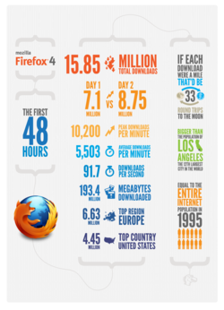 firefox4-infographic-48hours
