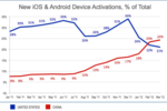 Flurry activations iOS Android