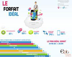 forfait mobile idéal infographie