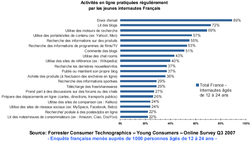 Forrester etude jeunes internet blog