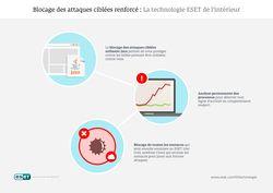 FR----Infographie----Blocage-des-attaques-ciblées