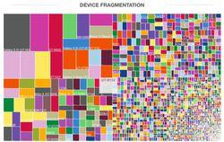 fragmentation dispositifs android