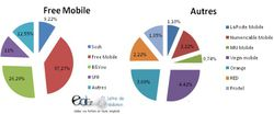 Free mobile résiliation (2)