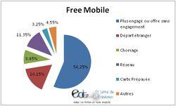 Free mobile résiliation