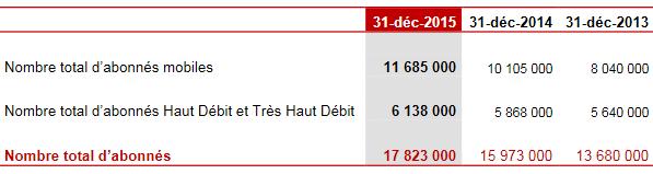 Free-resultats-2015-nombre-abonnes