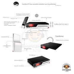 Freebox V7 concept