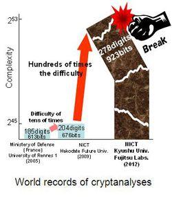 Fujitsu-cryptanalyse-record