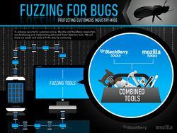 Fuzzing-BlackBerry-Mozilla