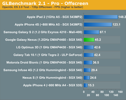 Galaxy Nexys GLBenchmark