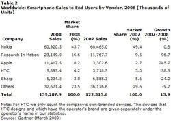 Gartner classement fabricants mobiles 2008