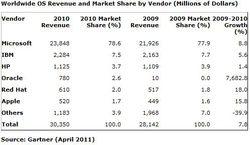 Gartner-OS-marché-2010