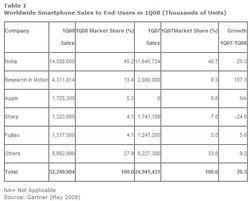 Gartner smartphones Q1 2008