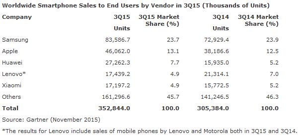 Gartner-T3-2015-fabricants-smartphones