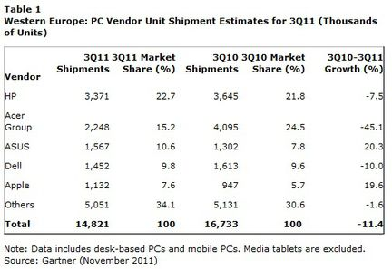 Gartner ventes ordinateurs Europe Q3 2011
