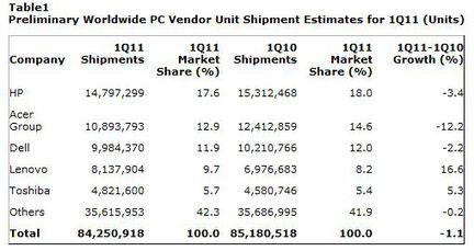 Gartner ventes PC Q1 2011