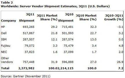 Gartner ventes serveurs Q3 2011 volume