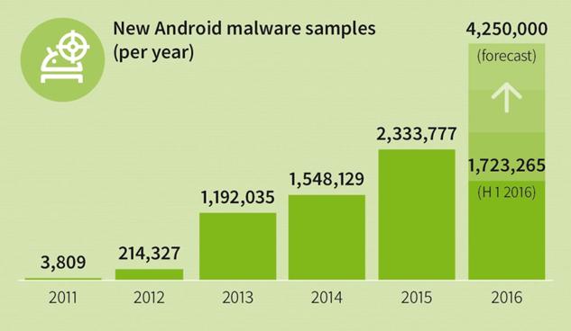 GDATA-Android-malware-