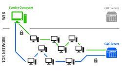 GData-botnet-tor