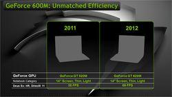 GeForce 600M 1