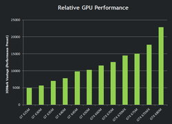 GeForce GTX 600M performances